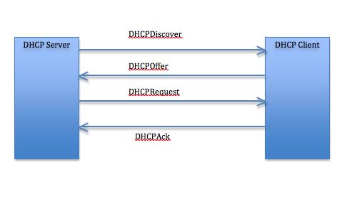 DHCP Server in Linux(RHEL or CentOS) – Installation